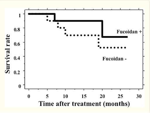 Tỷ lệ bệnh nhân K đại tràng kéo dài thời gian sống sau khi kết hợp dùng Fucoidan