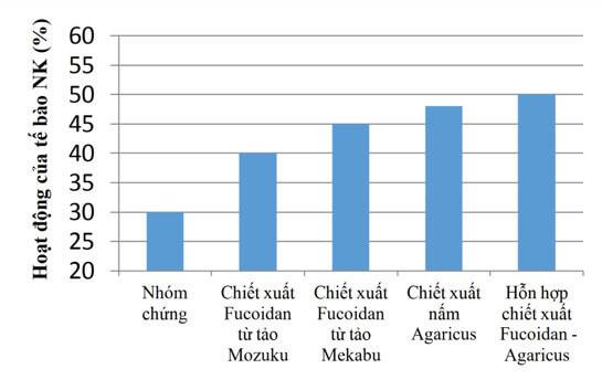 Nghiên cứu về tác dụng phối hợp giữa Fucoidan và nấm Agaricus